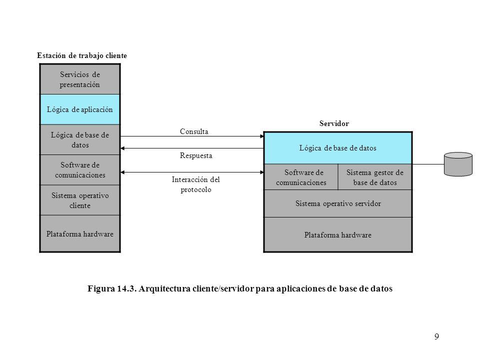 9 Servicios de presentación Lógica de aplicación Lógica de base de datos Software de comunicaciones Sistema operativo cliente Plataforma hardware Lógi