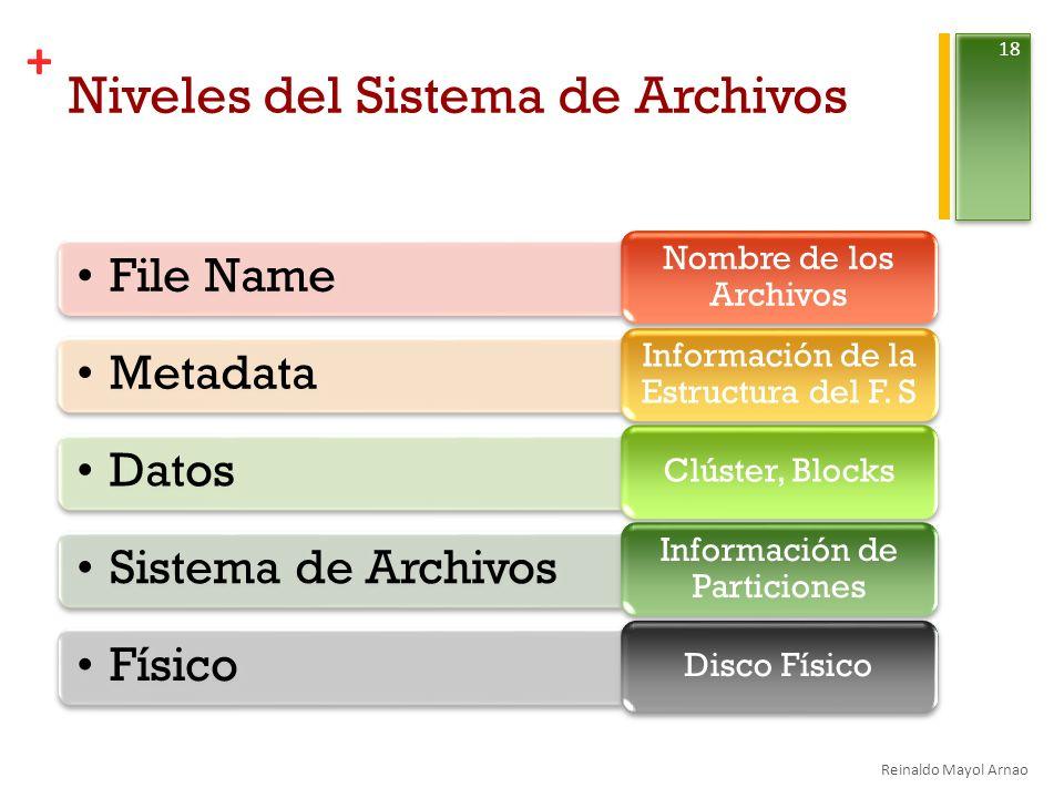 + Niveles del Sistema de Archivos File Name Nombre de los Archivos Metadata Información de la Estructura del F.