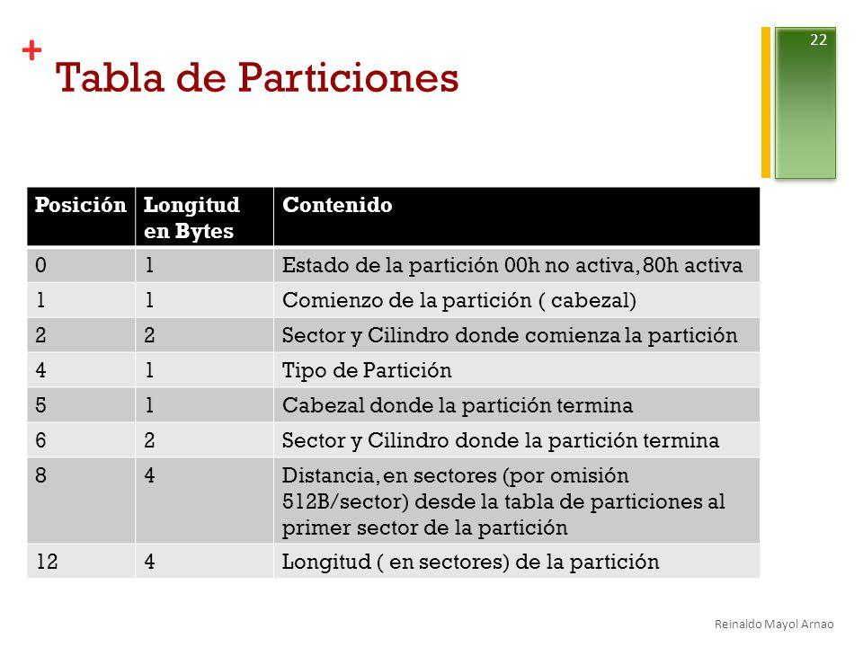 + Tabla de Particiones PosiciónLongitud en Bytes Contenido 01Estado de la partición 00h no activa, 80h activa 11Comienzo de la partición ( cabezal) 22Sector y Cilindro donde comienza la partición 41Tipo de Partición 51Cabezal donde la partición termina 62Sector y Cilindro donde la partición termina 84Distancia, en sectores (por omisión 512B/sector) desde la tabla de particiones al primer sector de la partición 124Longitud ( en sectores) de la partición Reinaldo Mayol Arnao 22