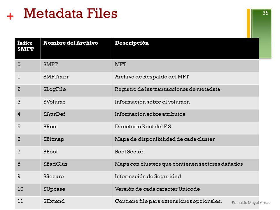 + Metadata Files Índice $MFT Nombre del ArchivoDescripción 0$MFTMFT 1$MFTmirrArchivo de Respaldo del MFT 2$LogFileRegistro de las transacciones de metadata 3$VolumeInformación sobre el volumen 4$AttrDefInformación sobre atributos 5$RootDirectorio Root del F.S 6$BitmapMapa de disponibilidad de cada cluster 7$BootBoot Sector 8$BadClusMapa con clusters que contienen sectores dañados 9$SecureInformación de Seguridad 10$UpcaseVersión de cada carácter Unicode 11$ExtendContiene file para extensiones opcionales.