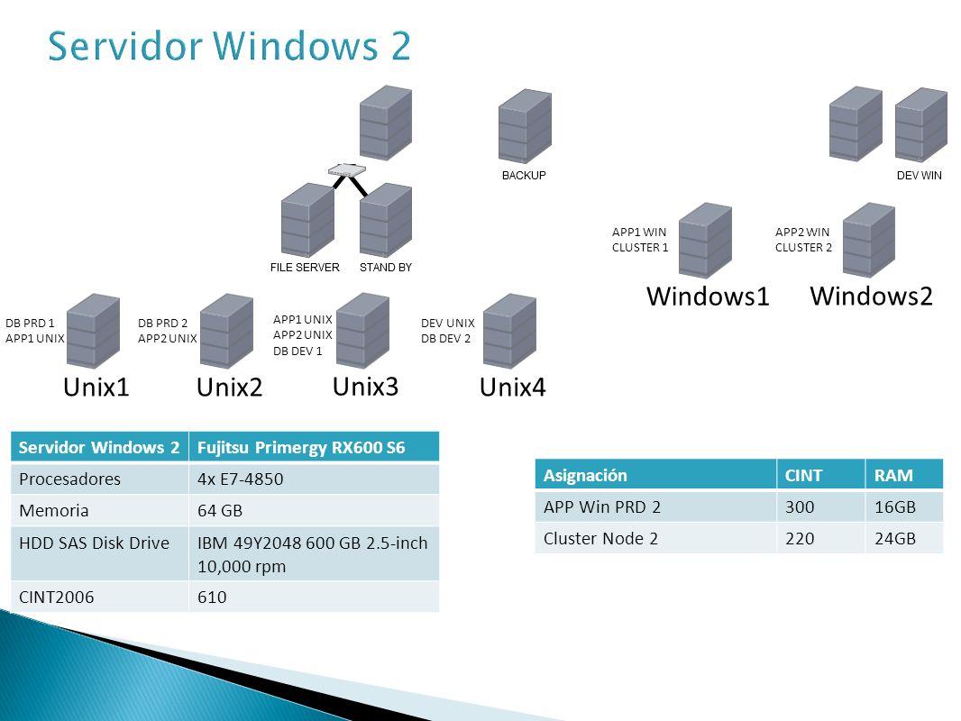 Servidor Windows 3Fujitsu Primergy RX300 S6 Procesadores2x E7-4820 Memoria64 GB HDD SAS Disk DriveIBM 49Y2048 600 GB 2.5-inch 10,000 rpm CINT2006353 AsignaciónCINTRAM APP WIN DEV904,8GB Cluster Node 322024GB Backup Server4032GB Unix1 Unix2 Unix3 APP1 UNIX APP2 UNIX DB DEV 1 DB PRD 2 APP2 UNIX DB PRD 1 APP1 UNIX Unix4 DEV UNIX DB DEV 2 Windows1 APP1 WIN CLUSTER 1 Windows2 APP2 WIN CLUSTER 2 Windows3 DEV WIN CLUSTER 3 BACKUP