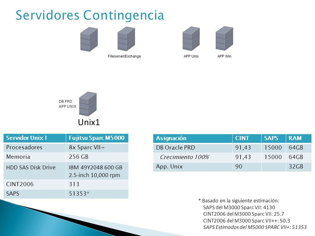 Servidor Unix 2Fujitsu Sparc M4000 Procesadores4x Sparc VII+ Memoria32 GB HDD SAS Disk DriveIBM 49Y2048 600 GB 2.5-inch 10,000 rpm CINT2006158 AsignaciónCINTSAPSRAM App.