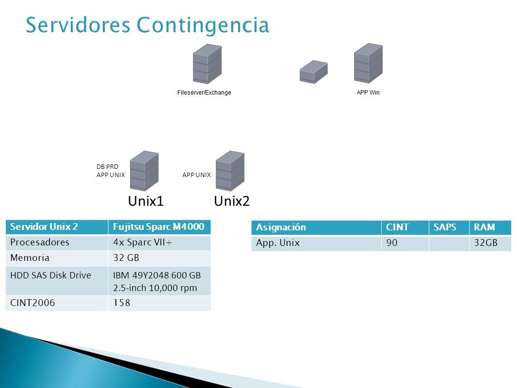 Servidor Windows 1Fujitsu Primergy RX600 S6 Procesadores4x E7-4850 Memoria64 GB HDD SAS Disk DriveIBM 49Y2048 600 GB 2.5-inch 10,000 rpm CINT2006610 AsignaciónCINTRAM Exchange / File Server22024GB App.