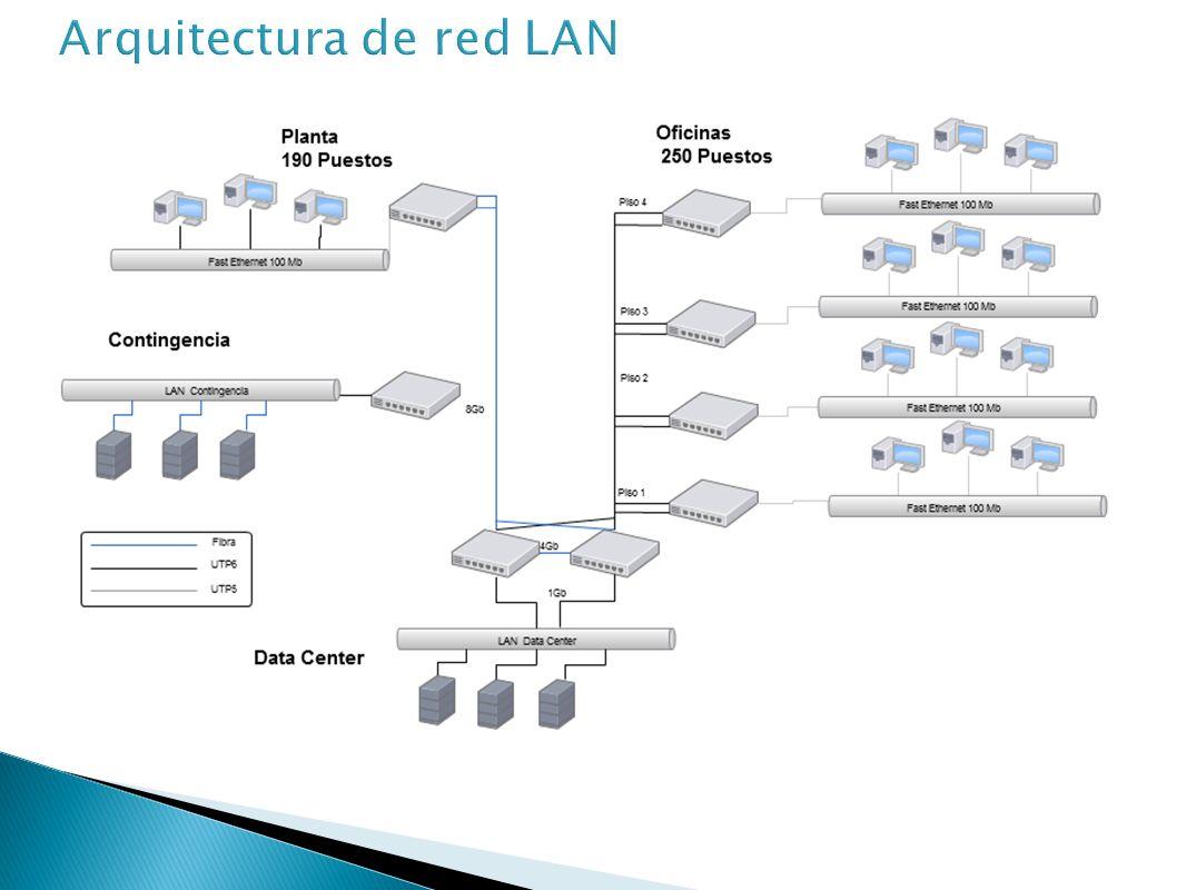 Puertos Ethernet integrados Placas para servidores: Intel® PRO/1000 PT Dual Port PCI Express* Slot Puertos de 1 Gbps Conexión cobre Conexiones redundantes.