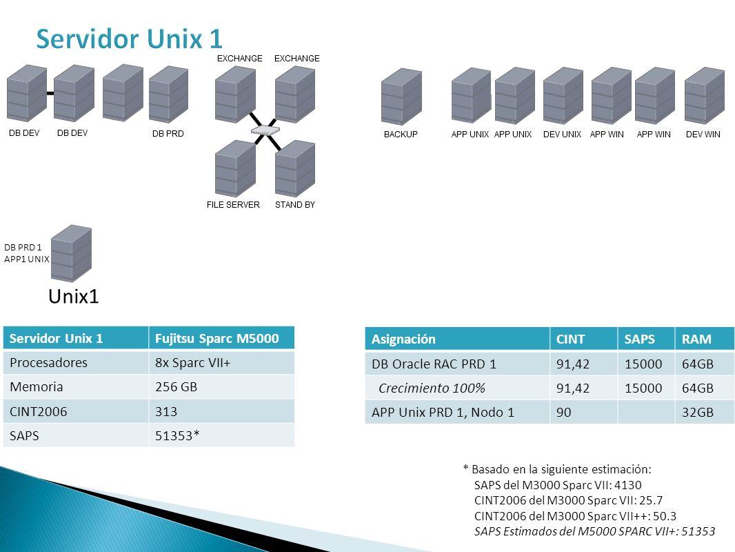 Servidor Unix 2Fujitsu Sparc M5000 Procesadores8x Sparc VII+ Memoria256 GB CINT2006313 SAPS51353 AsignaciónCINTSAPSRAM DB Oracle RAC PRD 291,421500064GB Crecimiento 100%91,421500064GB APP Unix PRD 2, Nodo 19032GB Unix1 Unix2 DB PRD 2 APP2 UNIX DB PRD 1 APP1 UNIX