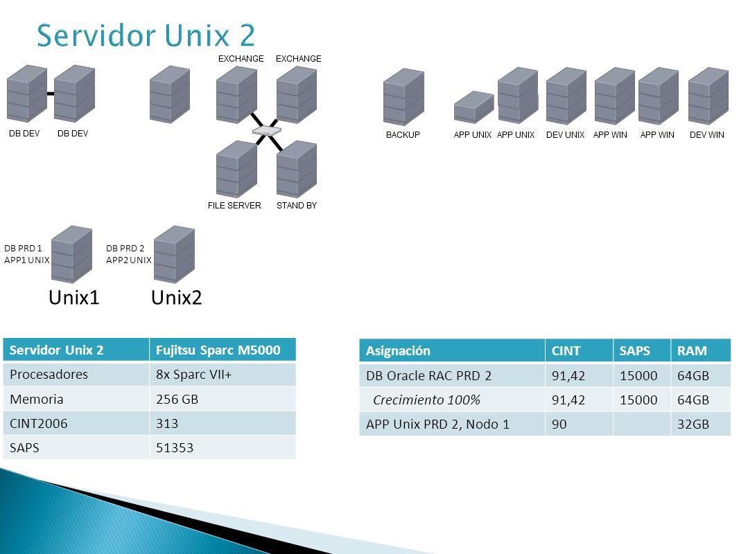 Servidor Unix 3Fujitsu Sparc M5000 Procesadores8x Sparc VII+ Memoria128 GB HDD SAS Disk DriveIBM 49Y2048 600 GB 2.5-inch 10,000 rpm CINT2006313 SAPS51353 AsignaciónCINTSAPSRAM APP Unix PRD 1, Nodo 29032GB APP Unix PRD 2, Nodo 29032GB DB Oracle RAC DEV 145,71750032GB Unix1 Unix2 Unix3 APP1 UNIX APP2 UNIX DB DEV 1 DB PRD 2 APP2 UNIX DB PRD 1 APP1 UNIX