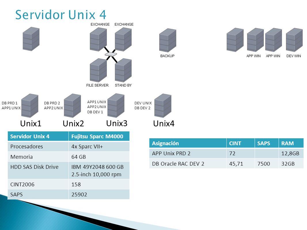 Servidor Windows 1Fujitsu Primergy RX600 S6 Procesadores4x E7-4850 Memoria64 GB HDD SAS Disk DriveIBM 49Y2048 600 GB 2.5-inch 10,000 rpm CINT2006610 AsignaciónCINTRAM APP Win PRD 130016GB Cluster Node 122024GB Unix1 Unix2 Unix3 APP1 UNIX APP2 UNIX DB DEV 1 DB PRD 2 APP2 UNIX DB PRD 1 APP1 UNIX Unix4 DEV UNIX DB DEV 2 Windows1 APP1 WIN CLUSTER 1
