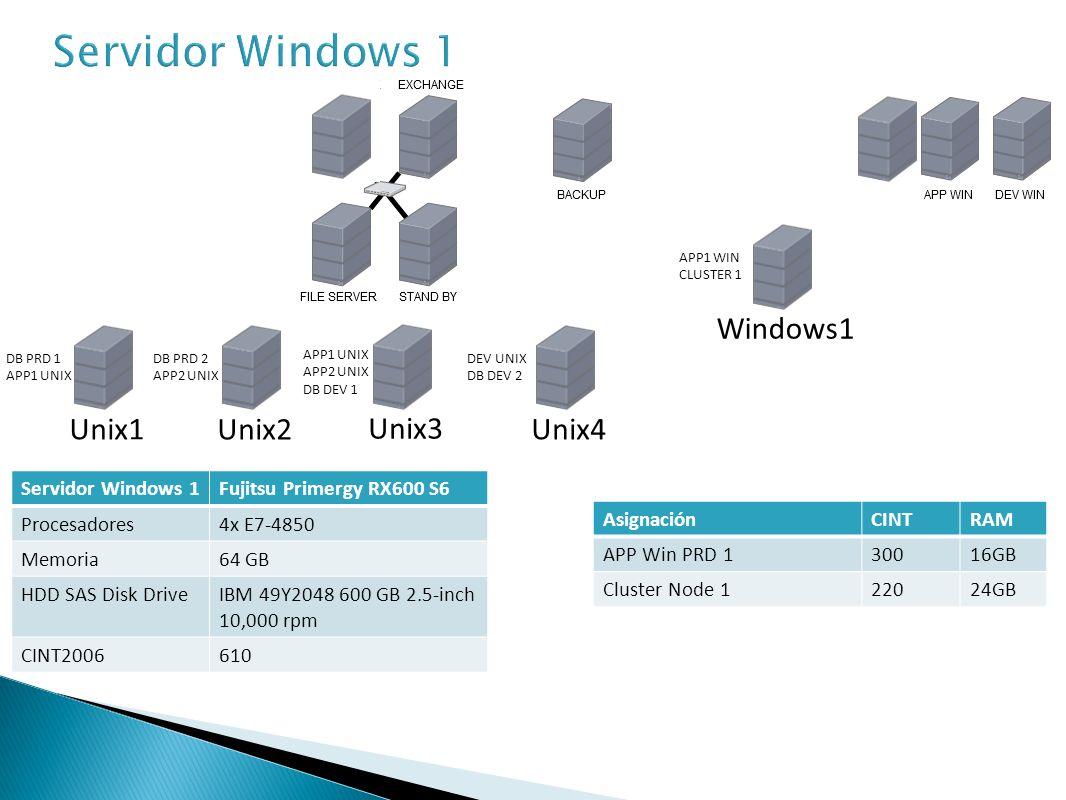Servidor Windows 2Fujitsu Primergy RX600 S6 Procesadores4x E7-4850 Memoria64 GB HDD SAS Disk DriveIBM 49Y2048 600 GB 2.5-inch 10,000 rpm CINT2006610 AsignaciónCINTRAM APP Win PRD 230016GB Cluster Node 222024GB Unix1 Unix2 Unix3 APP1 UNIX APP2 UNIX DB DEV 1 DB PRD 2 APP2 UNIX DB PRD 1 APP1 UNIX Unix4 DEV UNIX DB DEV 2 Windows1 APP1 WIN CLUSTER 1 Windows2 APP2 WIN CLUSTER 2