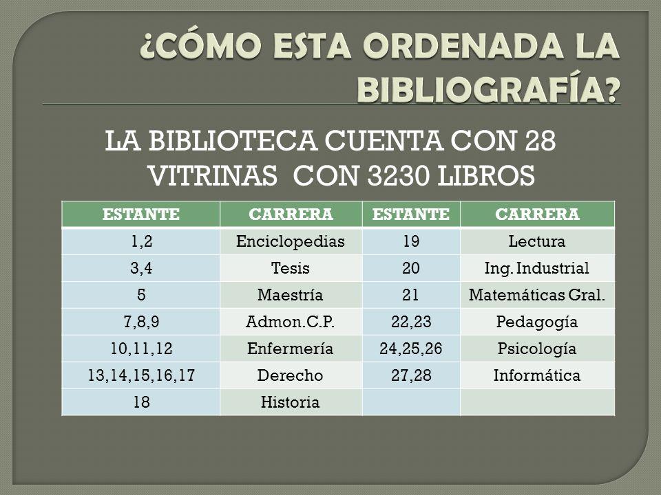 LA BIBLIOTECA CUENTA CON 28 VITRINAS CON 3230 LIBROS ESTANTECARRERAESTANTECARRERA 1,2Enciclopedias19Lectura 3,4Tesis20Ing.