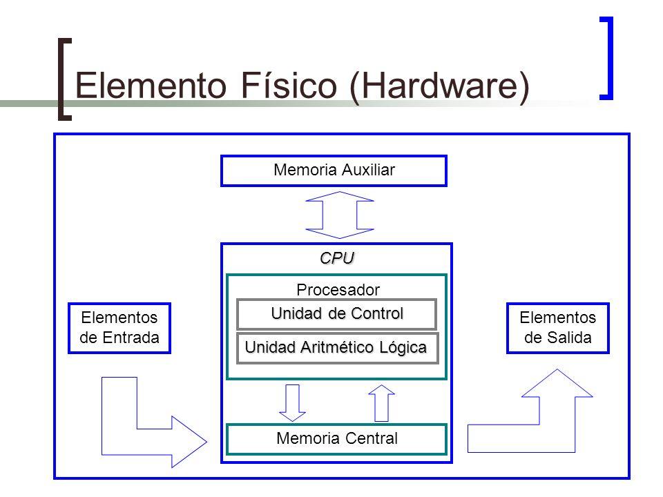 Elemento Físico (Hardware) Memoria Auxiliar Memoria Central Procesador Unidad de Control Unidad Aritmético Lógica CPU Elementos de Entrada Elementos d