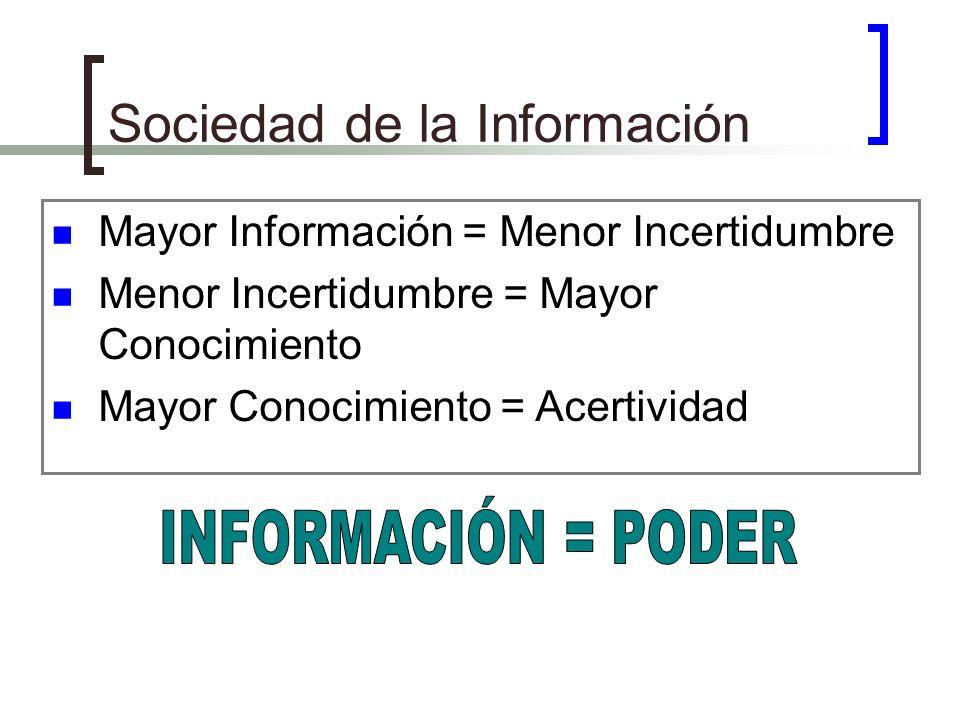 Mayor Información = Menor Incertidumbre Menor Incertidumbre = Mayor Conocimiento Mayor Conocimiento = Acertividad Sociedad de la Información