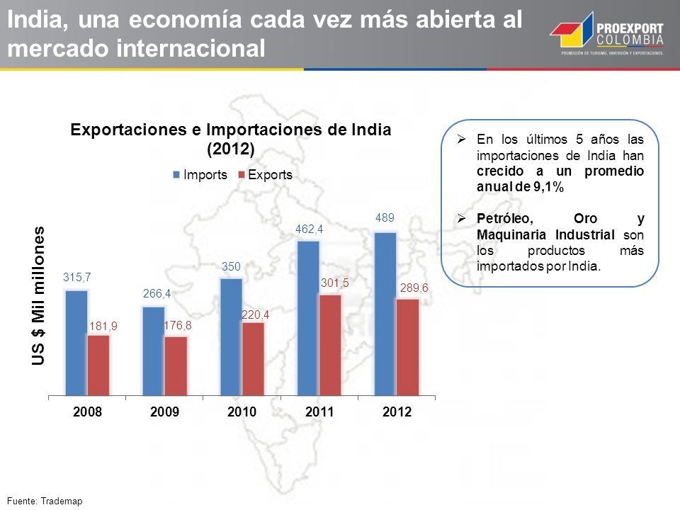 Fuente: Trademap India, una economía cada vez más abierta al mercado internacional En los últimos 5 años las importaciones de India han crecido a un p