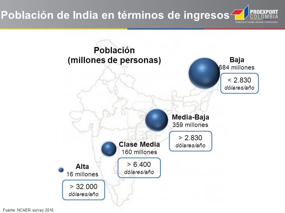 Población de India en términos de ingresos Fuente: NCAER survey 2010 > 32.000 dólares/año > 6.400 dólares/año > 2.830 dólares/año < 2.830 dólares/año