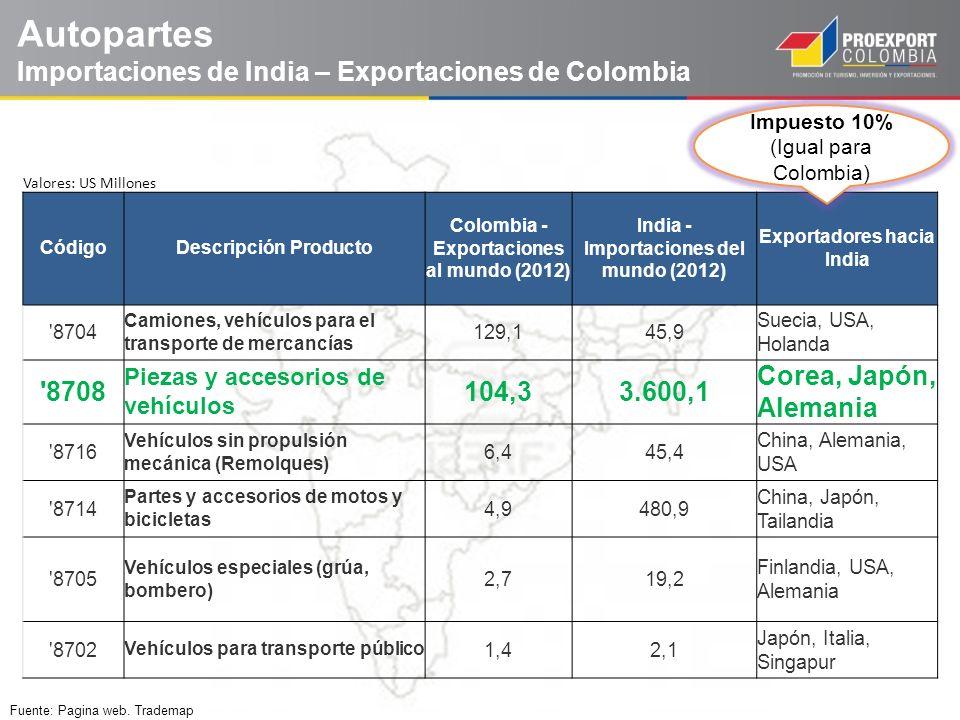 Autopartes Importaciones de India – Exportaciones de Colombia Fuente: Pagina web. Trademap Valores: US Millones CódigoDescripción Producto Colombia -