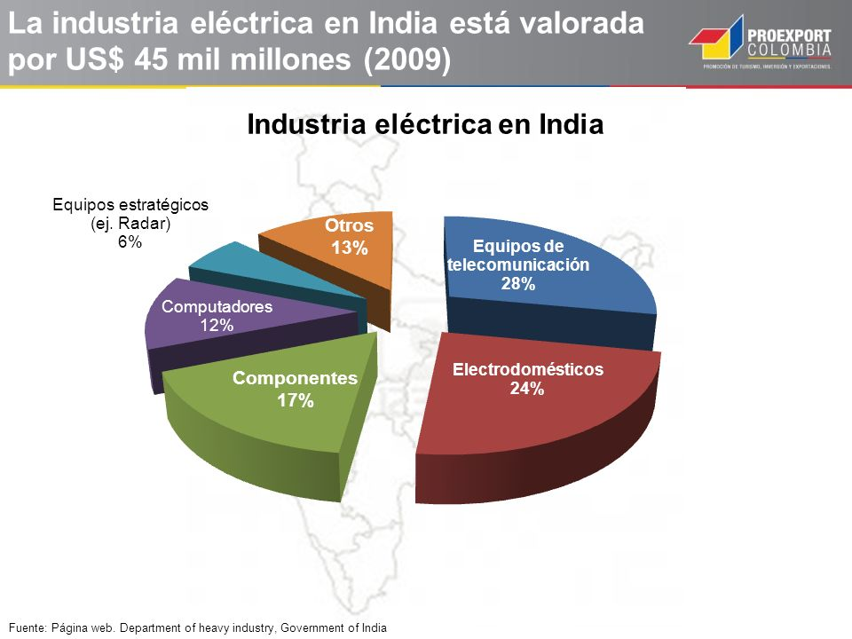 La industria eléctrica en India está valorada por US$ 45 mil millones (2009) Fuente: Página web. Department of heavy industry, Government of India