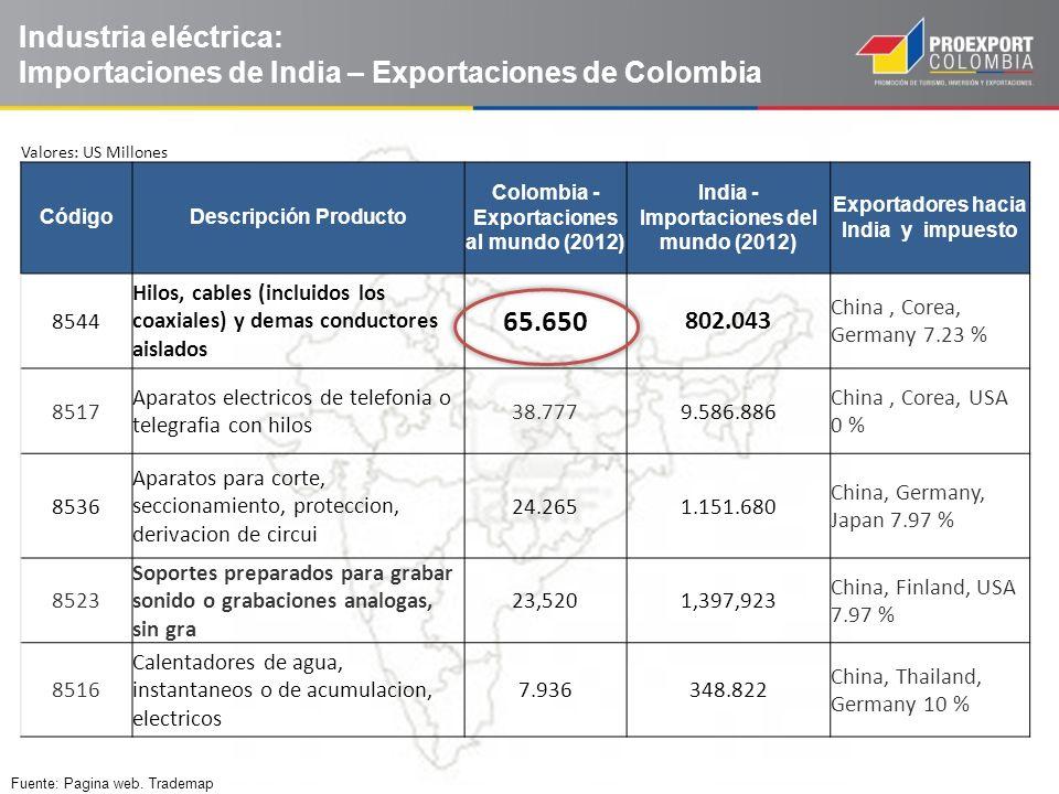 Industria eléctrica: Importaciones de India – Exportaciones de Colombia Fuente: Pagina web. Trademap Valores: US Millones CódigoDescripción Producto C