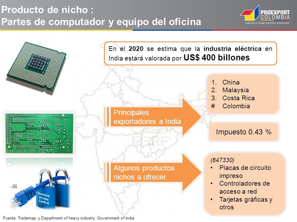 Producto de nicho : Partes de computador y equipo del oficina (847330) Placas de circuito impreso Controladores de acceso a red Tarjetas gráficas y ot
