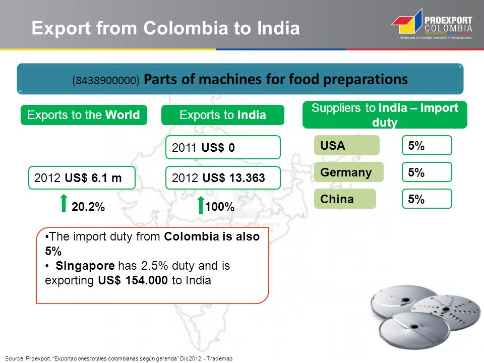 Export from Colombia to India Source: Proexport. Exportaciones totales colombianas según gerencia Dic 2012. - Trademap (8438900000) Parts of machines