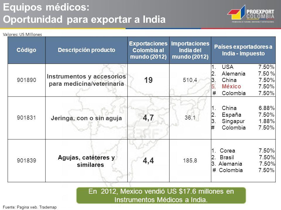 Equipos médicos: Oportunidad para exportar a India CódigoDescripción producto Exportaciones Colombia al mundo (2012) Importaciones India del mundo (20