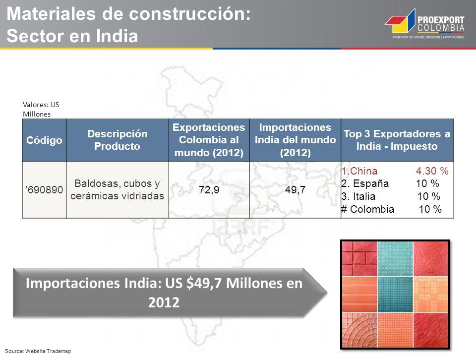 Materiales de construcción: Sector en India Valores: US Millones Código Descripción Producto Exportaciones Colombia al mundo (2012) Importaciones Indi