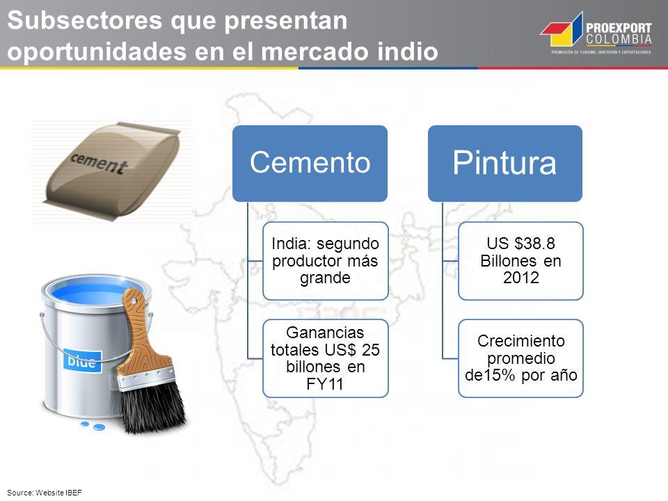 Subsectores que presentan oportunidades en el mercado indio Cemento India: segundo productor más grande Ganancias totales US$ 25 billones en FY11 Pint