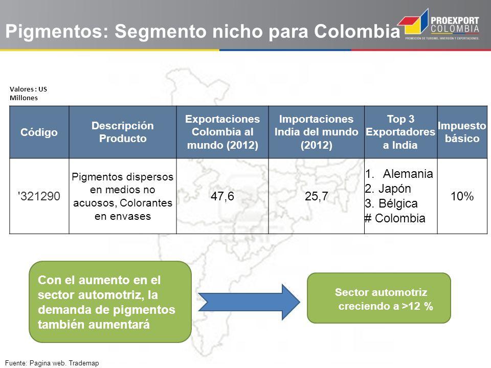 Pigmentos: Segmento nicho para Colombia Valores : US Millones Código Descripción Producto Exportaciones Colombia al mundo (2012) Importaciones India d