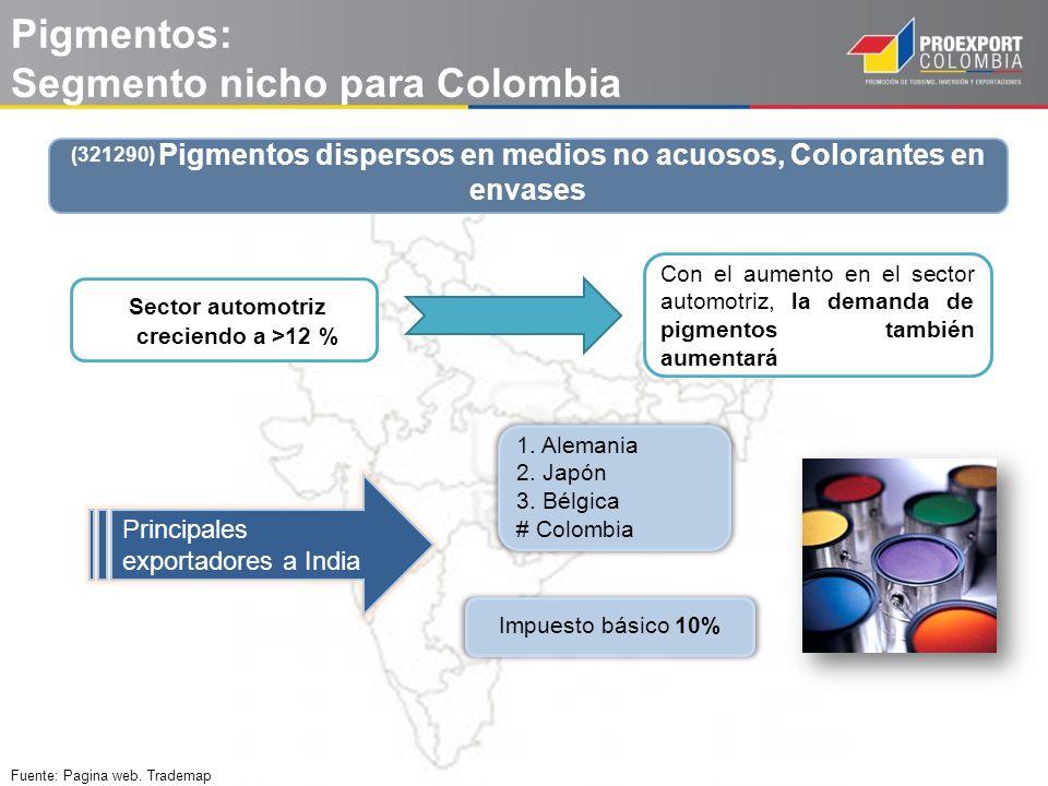 Pigmentos: Segmento nicho para Colombia Con el aumento en el sector automotriz, la demanda de pigmentos también aumentará Sector automotriz creciendo