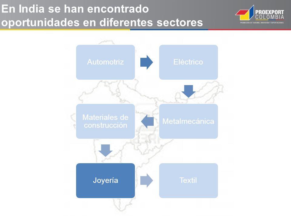 AutomotrizEléctricoMetalmecánica Materiales de construcción JoyeríaTextil En India se han encontrado oportunidades en diferentes sectores