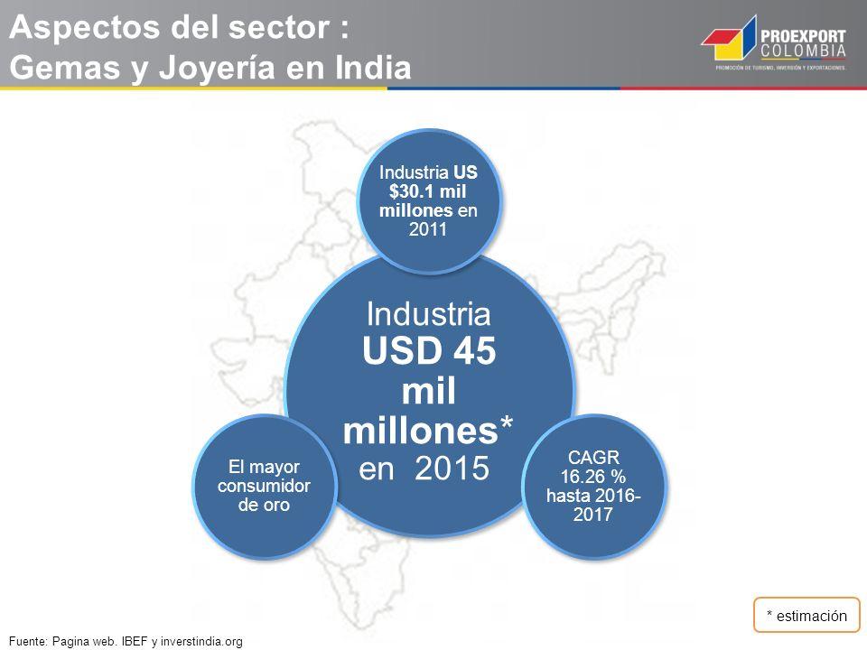 Aspectos del sector : Gemas y Joyería en India Fuente: Pagina web. IBEF y inverstindia.org Industria USD 45 mil millones* en 2015 Industria US $30.1 m