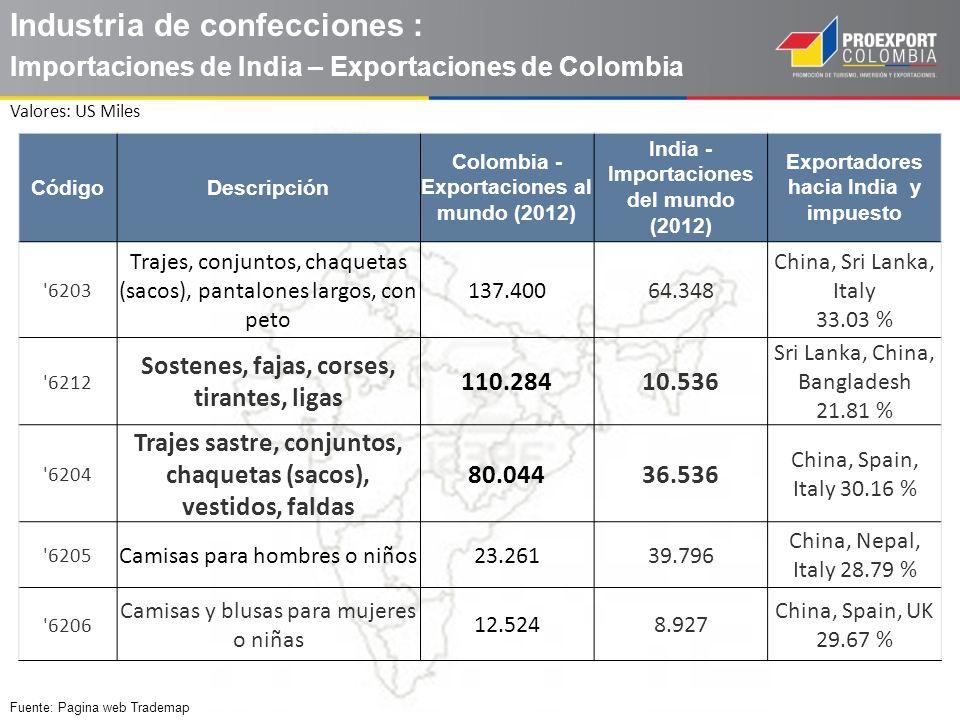 Industria de confecciones : Importaciones de India – Exportaciones de Colombia CódigoDescripción Colombia - Exportaciones al mundo (2012) India - Impo