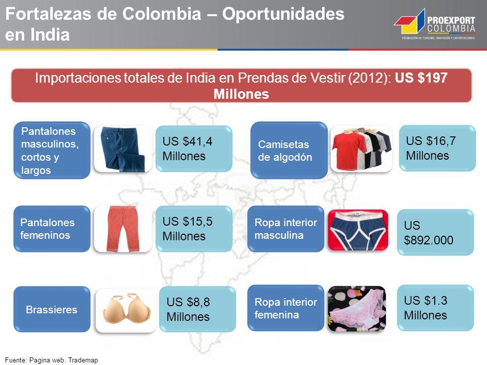 Fortalezas de Colombia – Oportunidades en India Pantalones masculinos, cortos y largos US $41,4 Millones Pantalones femeninos US $15,5 Millones Brassi