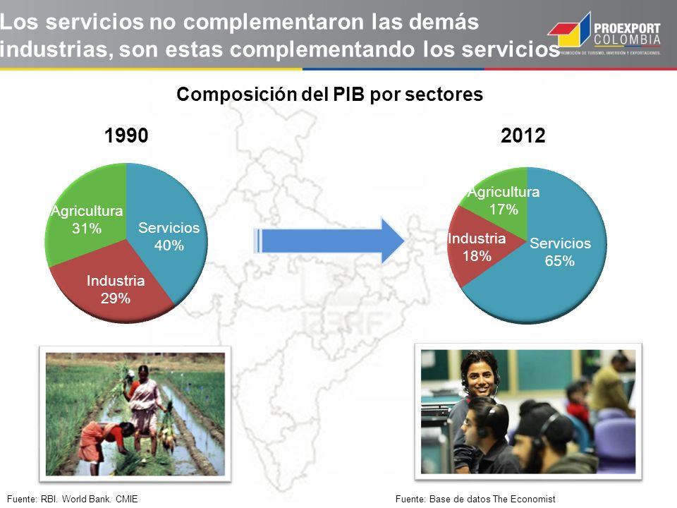 Fuente: Base de datos The Economist Fuente: RBI. World Bank. CMIE Composición del PIB por sectores Los servicios no complementaron las demás industria
