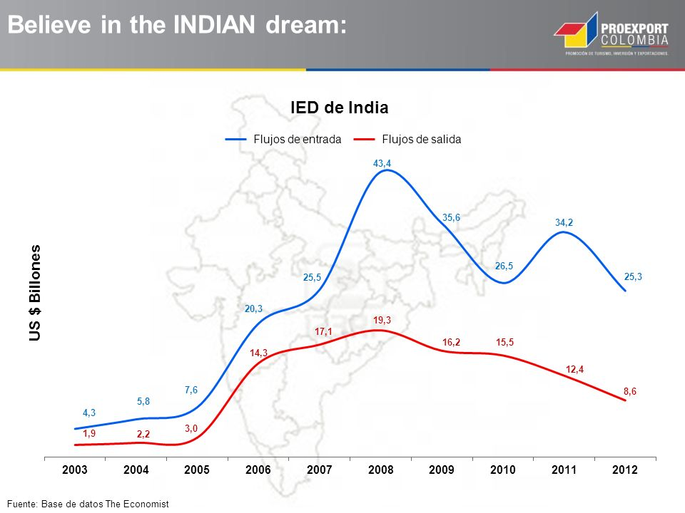 Fuente: Base de datos The Economist Believe in the INDIAN dream: