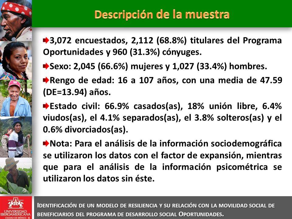 3,072 encuestados, 2,112 (68.8%) titulares del Programa Oportunidades y 960 (31.3%) cónyuges. Sexo: 2,045 (66.6%) mujeres y 1,027 (33.4%) hombres. Ren