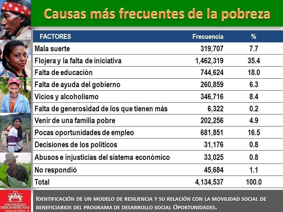 FACTORESFrecuencia% Mala suerte319,7077.7 Flojera y la falta de iniciativa1,462,31935.4 Falta de educación744,62418.0 Falta de ayuda del gobierno260,8596.3 Vicios y alcoholismo346,7168.4 Falta de generosidad de los que tienen más6,3220.2 Venir de una familia pobre202,2564.9 Pocas oportunidades de empleo681,85116.5 Decisiones de los políticos31,1760.8 Abusos e injusticias del sistema económico33,0250.8 No respondió45,6841.1 Total4,134,537100.0