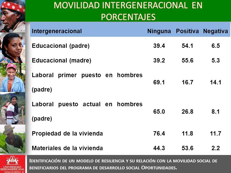 Intergeneracional NingunaPositivaNegativa Educacional (padre) 39.454.16.5 Educacional (madre) 39.255.65.3 Laboral primer puesto en hombres (padre) 69.116.714.1 Laboral puesto actual en hombres (padre) 65.026.88.1 Propiedad de la vivienda 76.411.811.7 Materiales de la vivienda 44.353.62.2 Servicios de la vivienda24.474.11.5 I DENTIFICACIÓN DE UN MODELO DE RESILIENCIA Y SU RELACIÓN CON LA MOVILIDAD SOCIAL DE BENEFICIARIOS DEL PROGRAMA DE DESARROLLO SOCIAL O PORTUNIDADES.