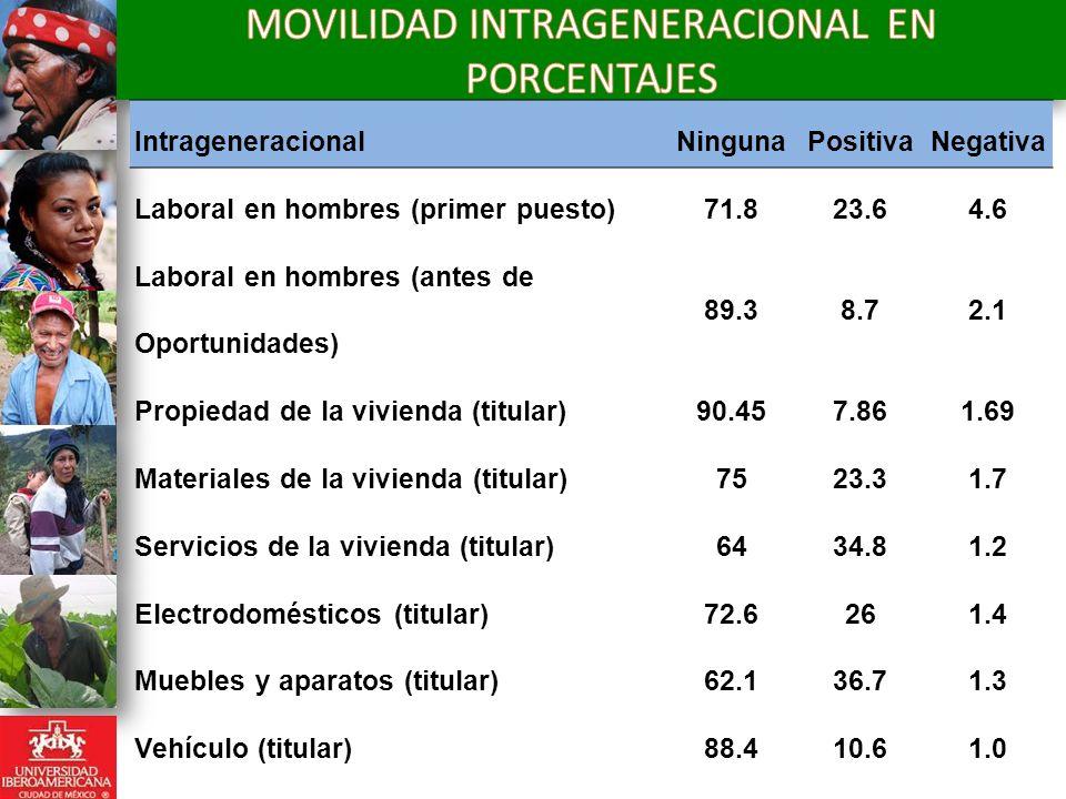 Intrageneracional NingunaPositivaNegativa Laboral en hombres (primer puesto) 71.823.64.6 Laboral en hombres (antes de Oportunidades) 89.38.72.1 Propie