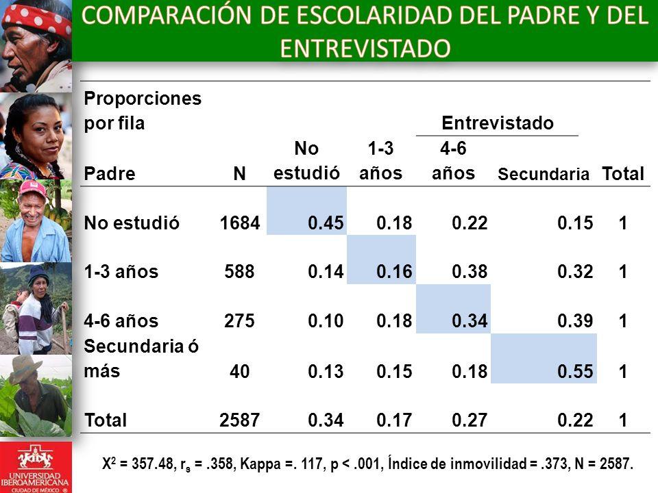 Proporciones por fila Entrevistado PadreN No estudió 1-3 años 4-6 años Secundaria Total No estudió16840.450.180.220.151 1-3 años5880.140.160.380.321 4