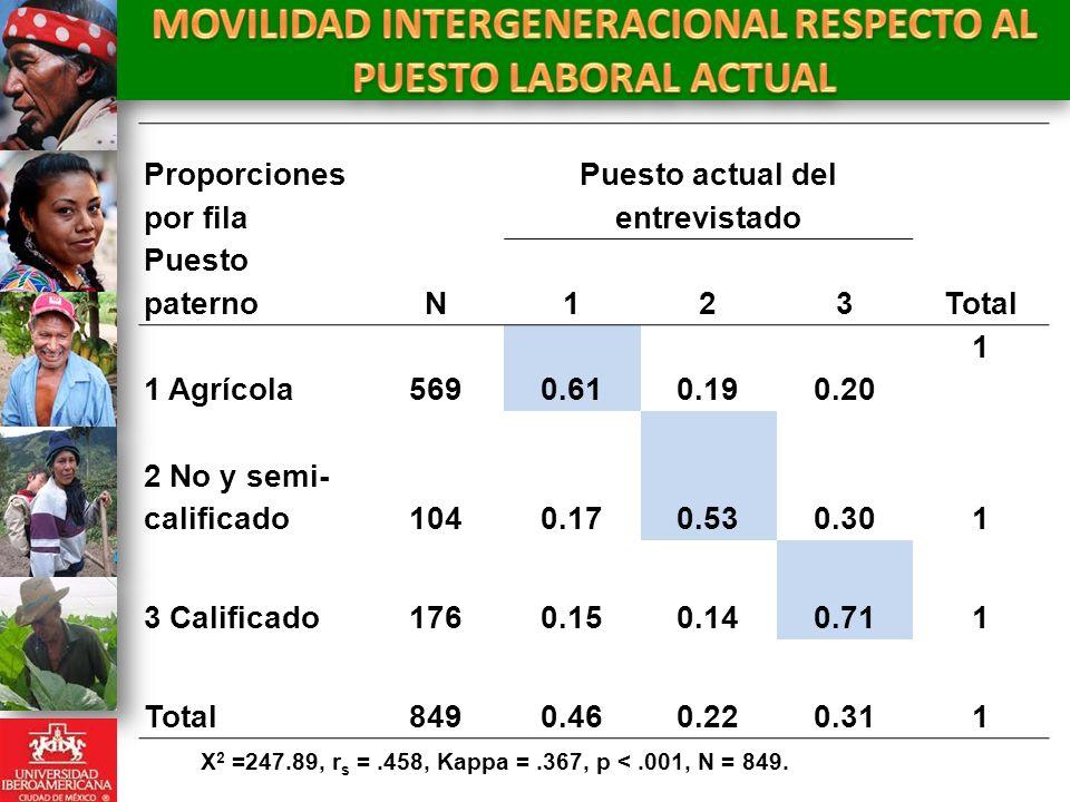 Proporciones por fila Puesto actual del entrevistado Puesto paternoN123Total 1 Agrícola5690.610.190.20 1 2 No y semi- calificado1040.170.530.301 3 Cal