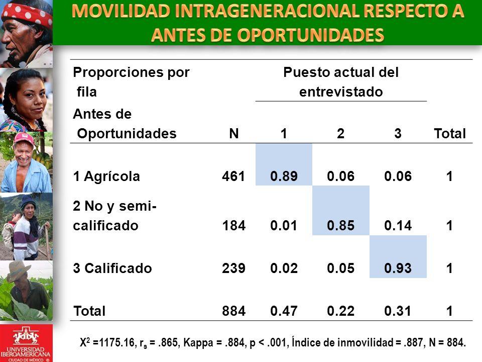 Proporciones por fila Puesto actual del entrevistado Antes de OportunidadesN123Total 1 Agrícola4610.890.06 1 2 No y semi- calificado1840.010.850.141 3