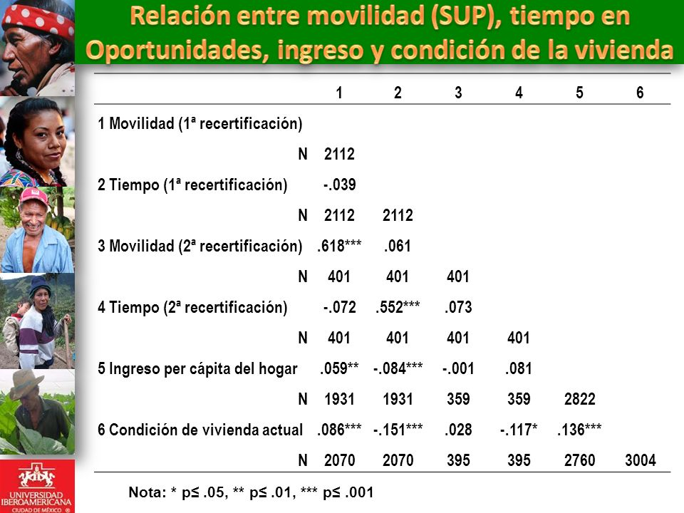 Nota: * p.05, ** p.01, *** p.001 123456 1 Movilidad (1ª recertificación) N2112 2 Tiempo (1ª recertificación)-.039 N2112 3 Movilidad (2ª recertificación).618***.061 N401 4 Tiempo (2ª recertificación)-.072.552***.073 N401 5 Ingreso per cápita del hogar.059**-.084***-.001.081 N1931 359 2822 6 Condición de vivienda actual.086***-.151***.028-.117*.136*** N2070 395 27603004
