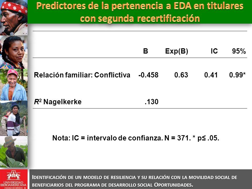 BExp(B)IC95% Relación familiar: Conflictiva-0.4580.630.410.99* R 2 Nagelkerke.130 Nota: IC = intervalo de confianza.