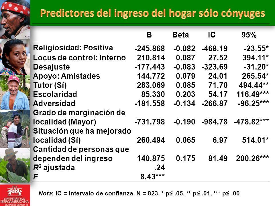 BBetaIC95% Religiosidad: Positiva -245.868-0.082-468.19-23.55* Locus de control: Interno210.8140.08727.52394.11* Desajuste-177.443-0.083-323.69-31.20*