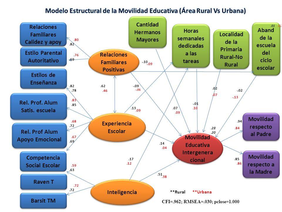 Estilos de Enseñanza Rel.Prof. Alum Satis. escuela Rel.