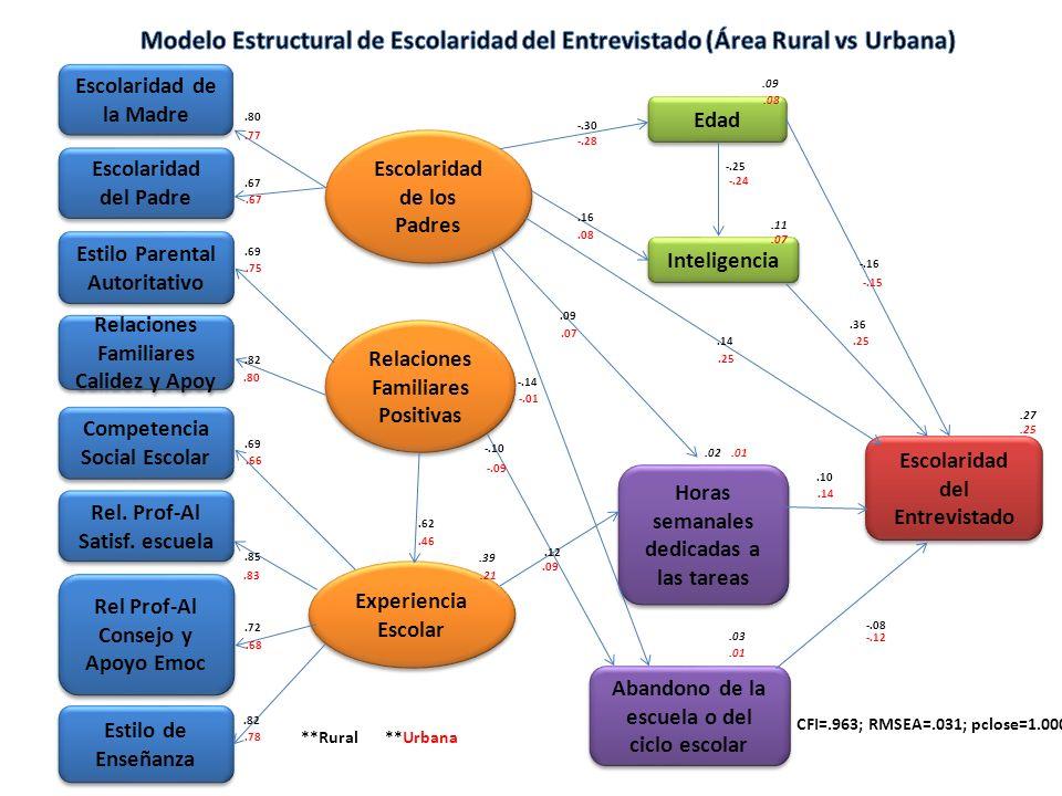 Estilo Parental Autoritativo Relaciones Familiares Calidez y Apoy Competencia Social Escolar Rel.