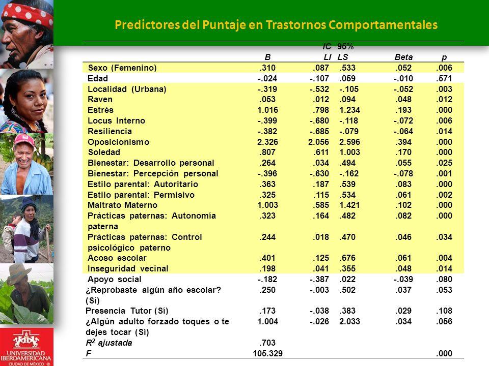 Predictores del Puntaje en Trastornos Comportamentales B IC LI 95% LSBetap Sexo (Femenino).310.087.533.052.006 Edad-.024-.107.059-.010.571 Localidad (Urbana)-.319-.532-.105-.052.003 Raven.053.012.094.048.012 Estrés1.016.7981.234.193.000 Locus Interno-.399-.680-.118-.072.006 Resiliencia-.382-.685-.079-.064.014 Oposicionismo2.3262.0562.596.394.000 Soledad.807.6111.003.170.000 Bienestar: Desarrollo personal.264.034.494.055.025 Bienestar: Percepción personal-.396-.630-.162-.078.001 Estilo parental: Autoritario.363.187.539.083.000 Estilo parental: Permisivo.325.115.534.061.002 Maltrato Materno1.003.5851.421.102.000 Prácticas paternas: Autonomía paterna.323.164.482.082.000 Prácticas paternas: Control psicológico paterno.244.018.470.046.034 Acoso escolar.401.125.676.061.004 Inseguridad vecinal.198.041.355.048.014 Apoyo social-.182-.387.022-.039.080 ¿Reprobaste algún año escolar.