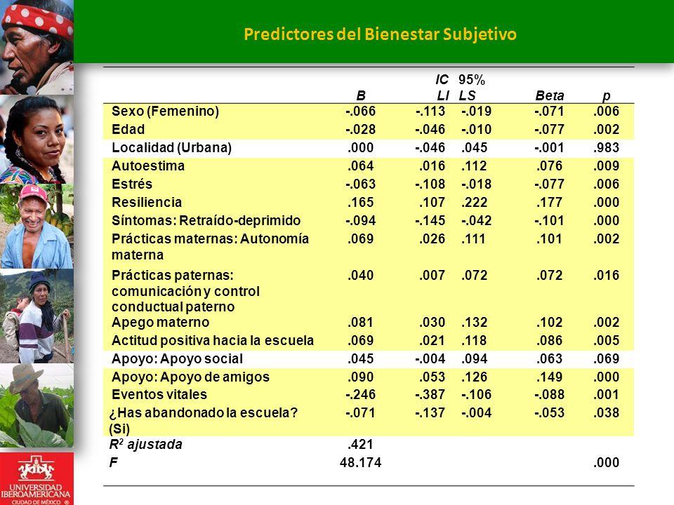 Predictores del Bienestar Subjetivo. B IC LI 95% LSBetap Sexo (Femenino)-.066-.113-.019-.071.006 Edad-.028-.046-.010-.077.002 Localidad (Urbana).000-.