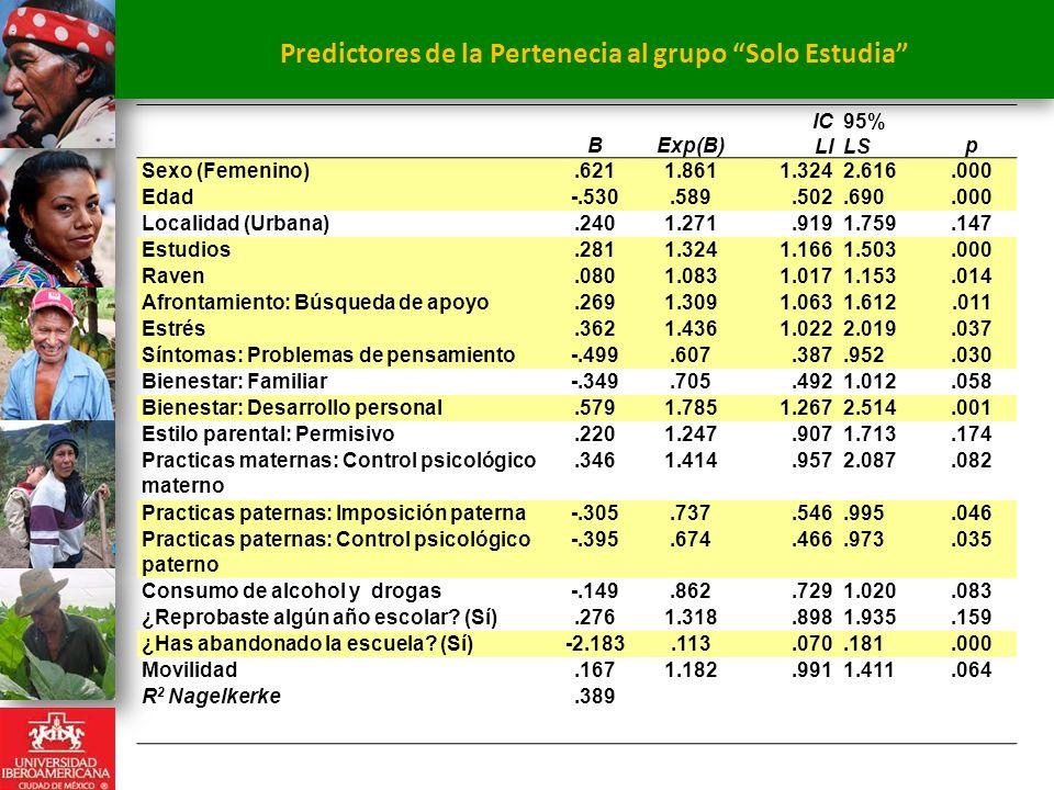 Predictores de la Pertenecia al grupo Solo Estudia. BExp(B) IC LI 95% LSp Sexo (Femenino).6211.8611.3242.616.000 Edad-.530.589.502.690.000 Localidad (