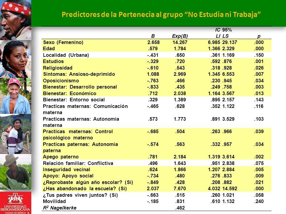 Predictores de la Pertenecia al grupo No Estudia ni Trabaja. BExp(B) IC LI 95% LSp Sexo (Femenino)2.65814.2676.98529.137.000 Edad.5791.7841.3662.329.0