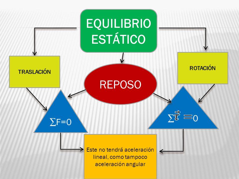 REPOSO EQUILIBRIO ESTÁTICO F=0 0 Este no tendrá aceleración lineal, como tampoco aceleración angular TRASLACIÓN ROTACIÓN
